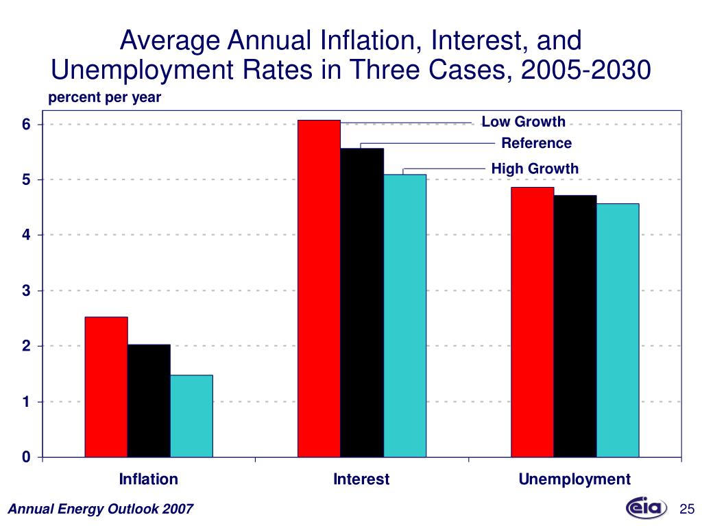 Average Annual Inflation, Interest, and Unemployment Rates in Three Cases, 2005-2030