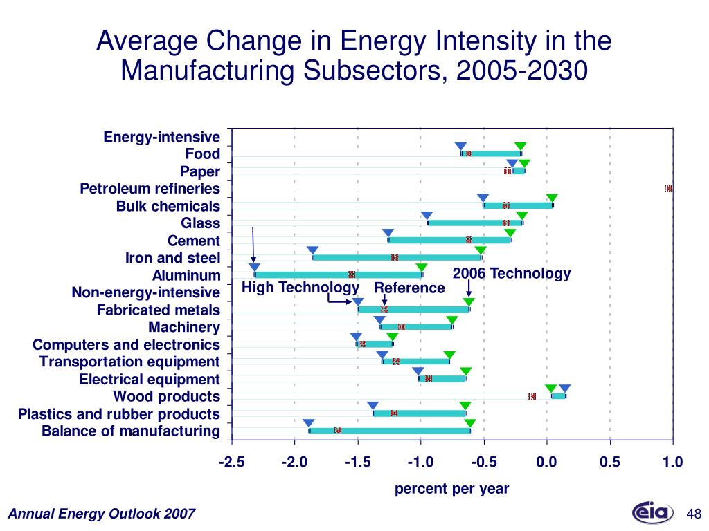 Average Change in Energy Intensity in the Manufacturing Subsectors, 2005-2030
