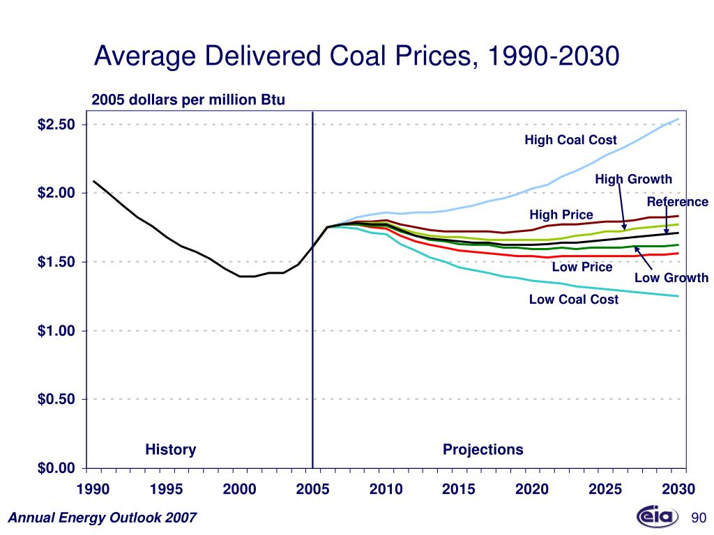 Average Delivered Coal Prices, 1990-2030