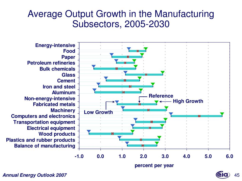 Average Output Growth in the Manufacturing Subsectors, 2005-2030
