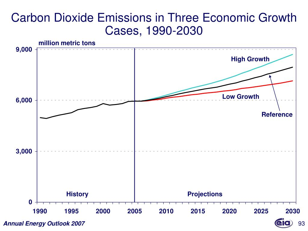 Carbon Dioxide Emissions in Three Economic Growth Cases, 1990-2030