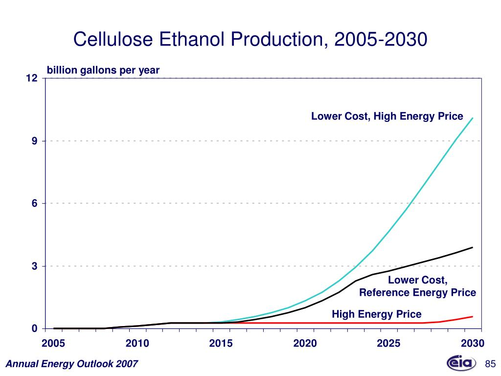 Cellulose Ethanol Production, 2005-2030