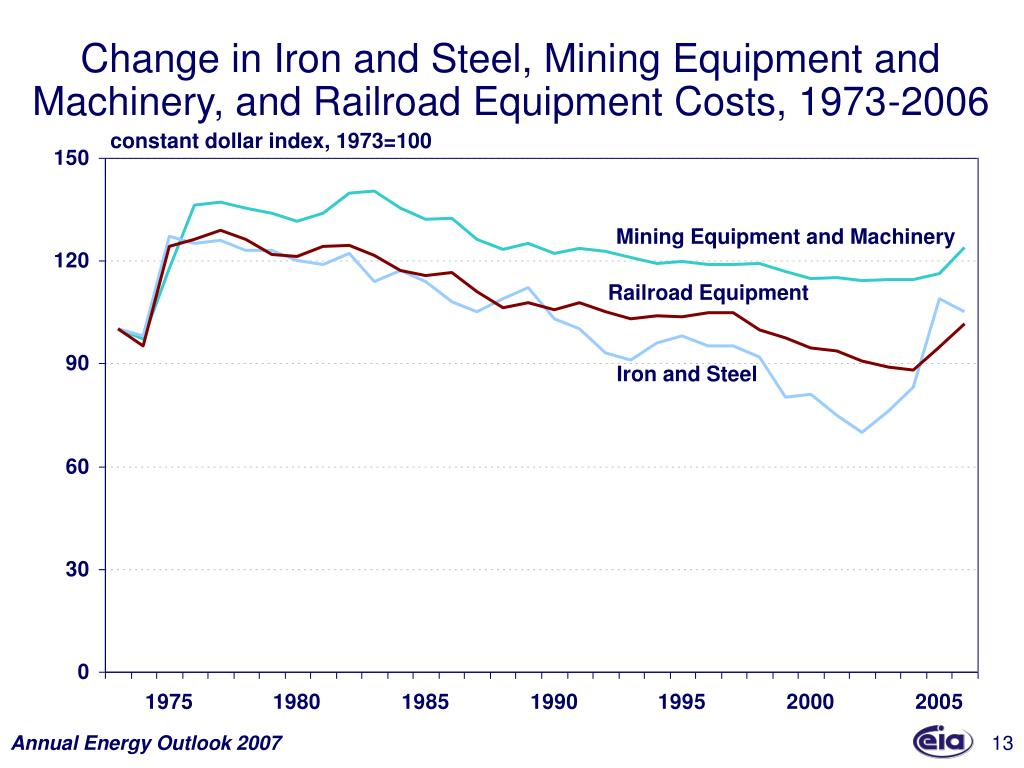 Change in Iron and Steel, Mining Equipment and Machinery, and Railroad Equipment Costs, 1973-2006