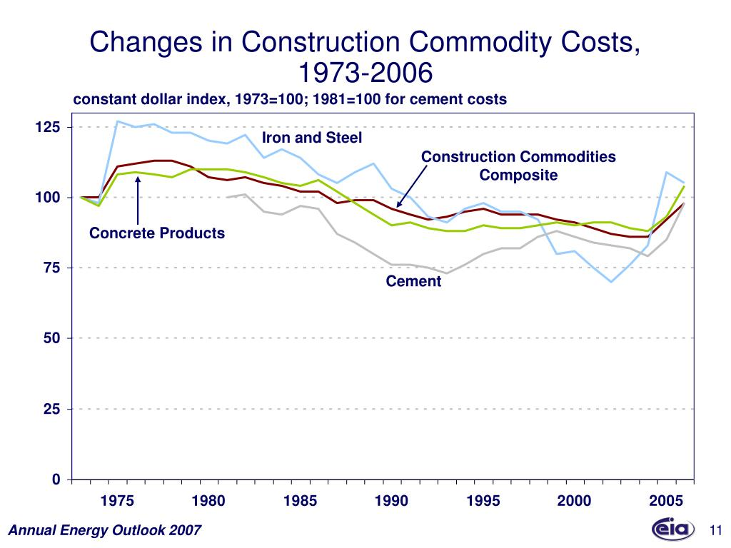 Changes in Construction Commodity Costs,