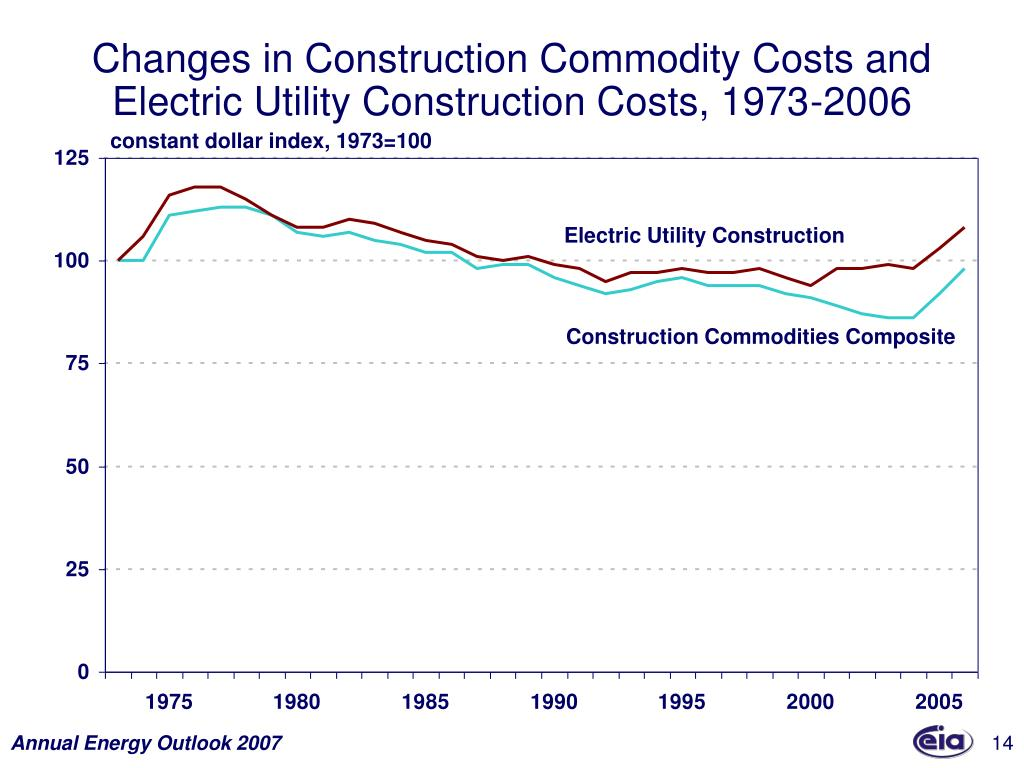 Changes in Construction Commodity Costs and Electric Utility Construction Costs, 1973-2006