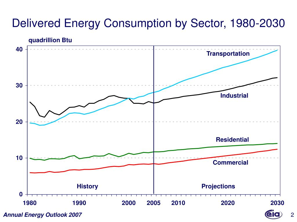 Delivered Energy Consumption by Sector, 1980-2030