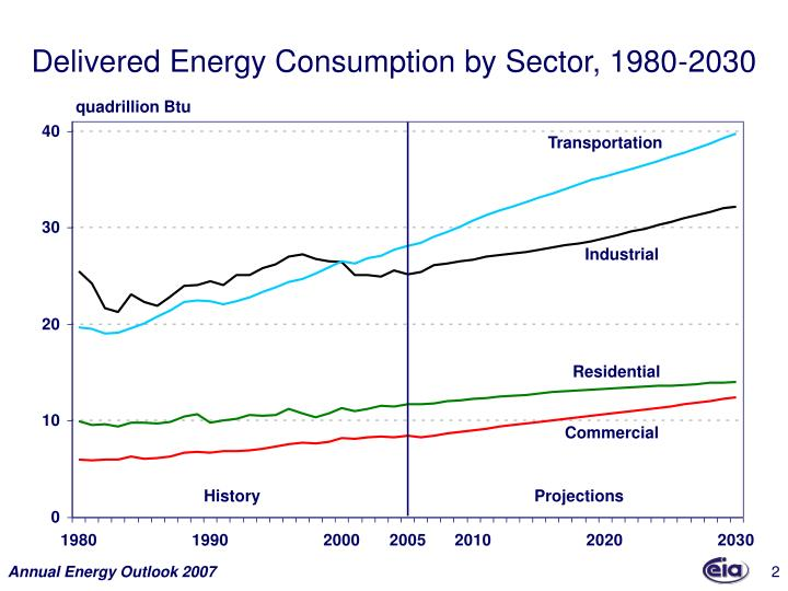 Delivered energy consumption by sector 1980 2030