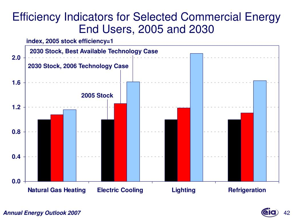 Efficiency Indicators for Selected Commercial Energy End Users, 2005 and 2030