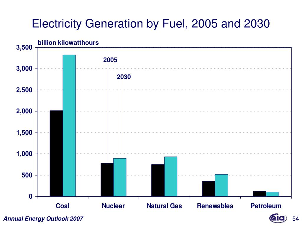 Electricity Generation by Fuel, 2005 and 2030