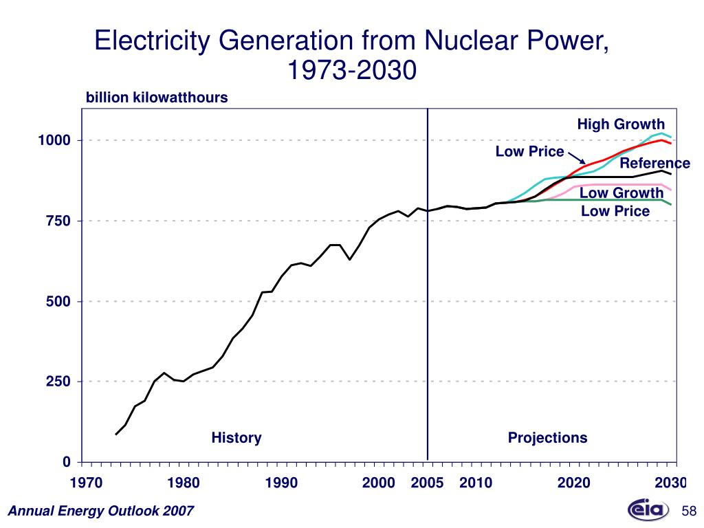 Electricity Generation from Nuclear Power,