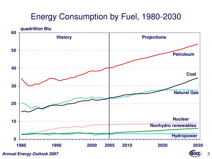 Energy consumption by fuel 1980 2030