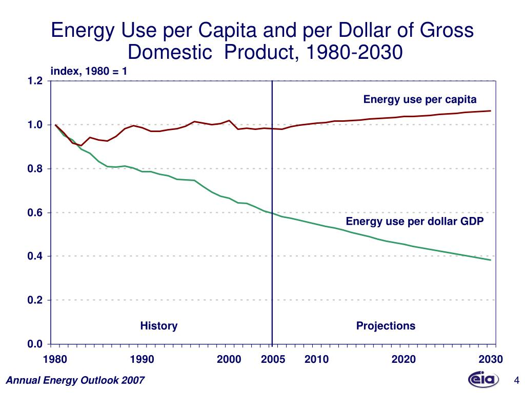 Energy Use per Capita and per Dollar of Gross