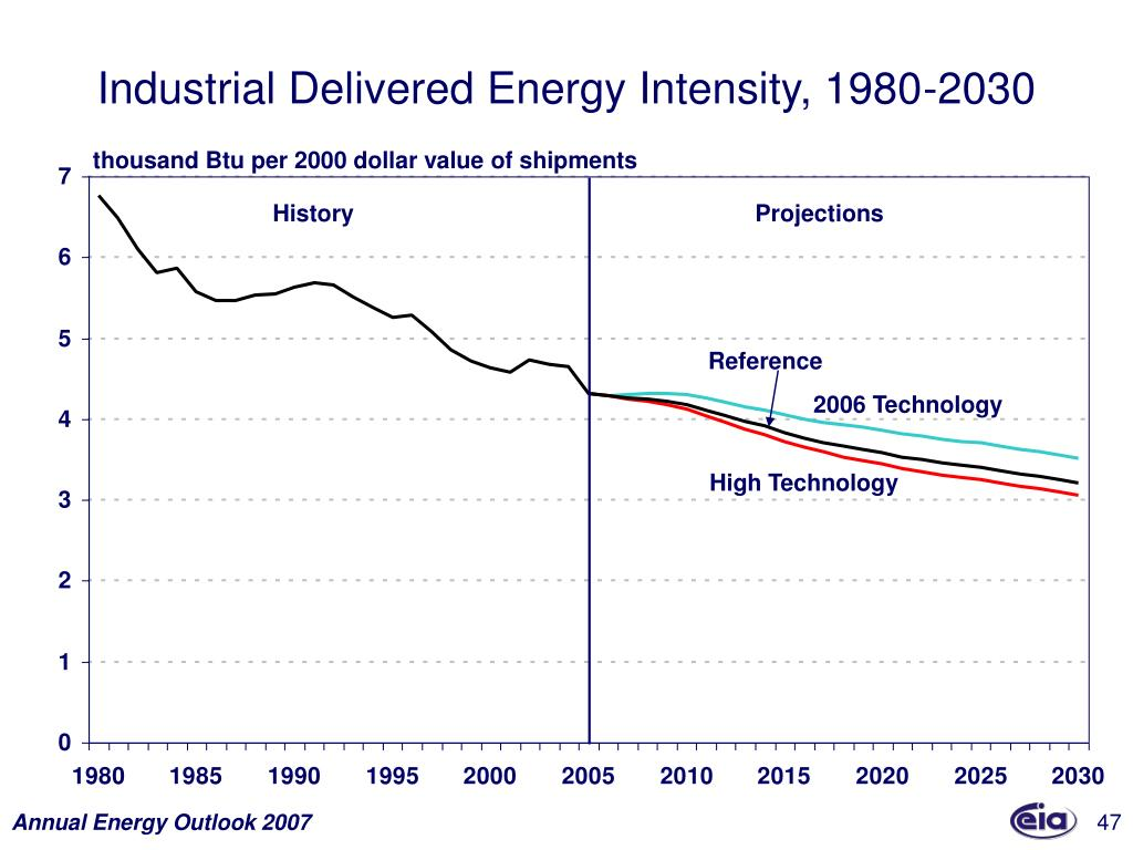 Industrial Delivered Energy Intensity, 1980-2030