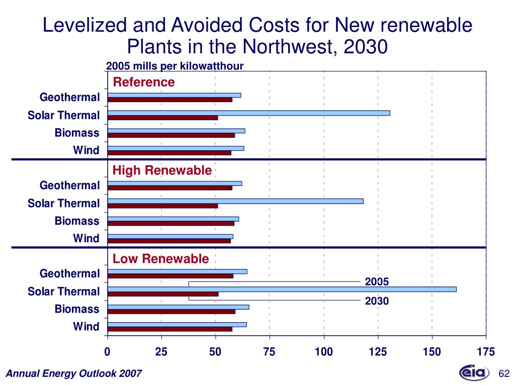 Levelized and Avoided Costs for New renewable Plants in the Northwest, 2030