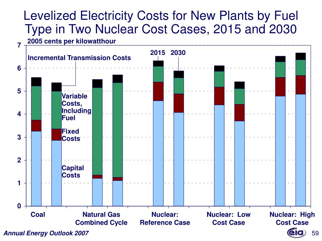 Levelized Electricity Costs for New Plants by Fuel Type in Two Nuclear Cost Cases, 2015 and 2030