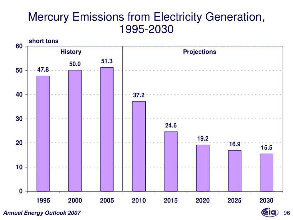 Mercury Emissions from Electricity Generation,
