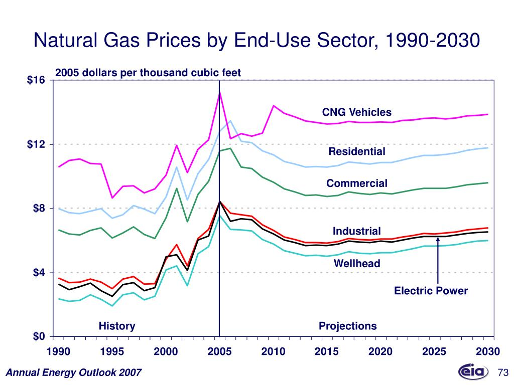 Natural Gas Prices by End-Use Sector, 1990-2030
