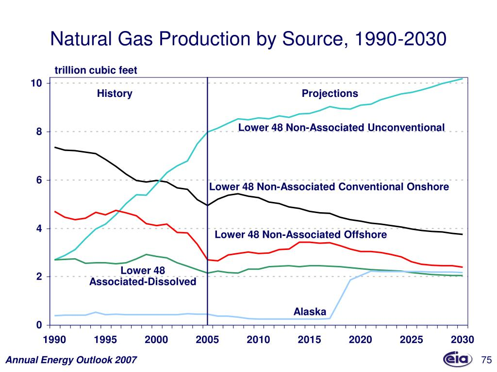 Natural Gas Production by Source, 1990-2030