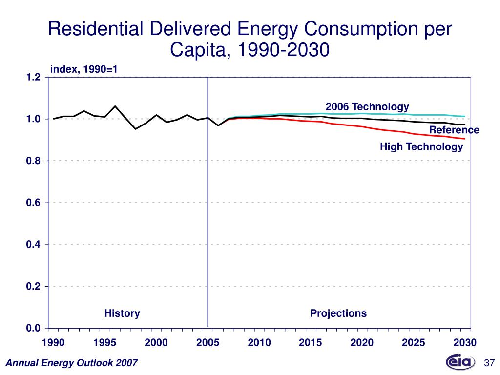 Residential Delivered Energy Consumption per Capita, 1990-2030