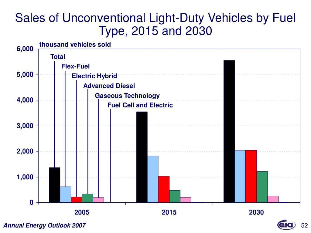 Sales of Unconventional Light-Duty Vehicles by Fuel