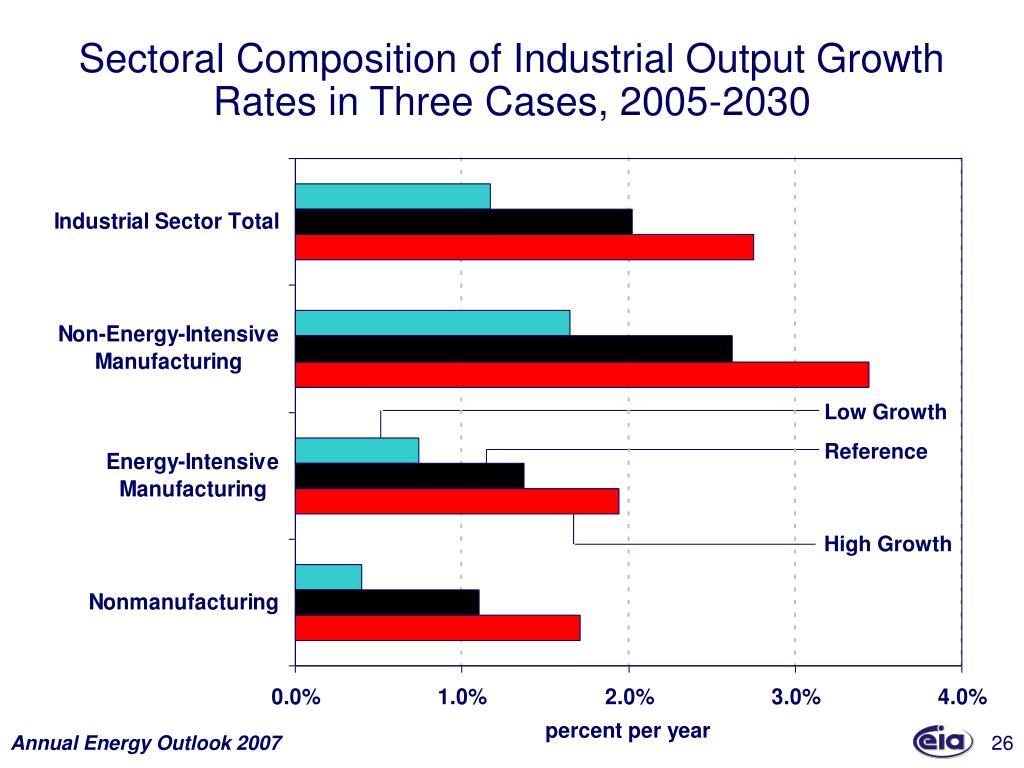 Sectoral Composition of Industrial Output Growth Rates in Three Cases, 2005-2030