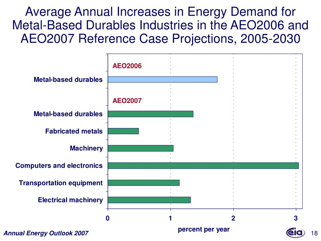 Average Annual Increases in Energy Demand for Metal-Based Durables Industries in the AEO2006 and AEO2007 Reference Case Projections, 2005-2030