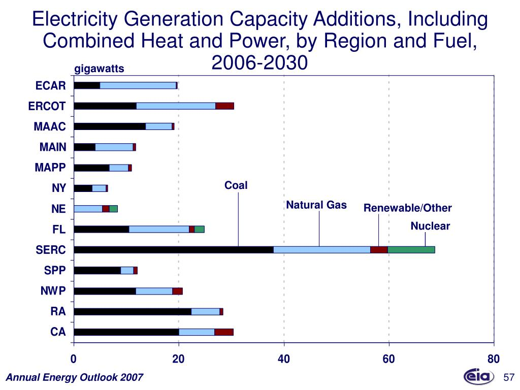 Electricity Generation Capacity Additions, Including