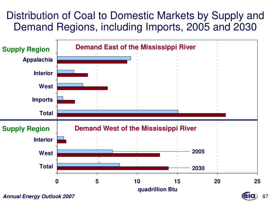 Distribution of Coal to Domestic Markets by Supply and Demand Regions, including Imports, 2005 and 2030