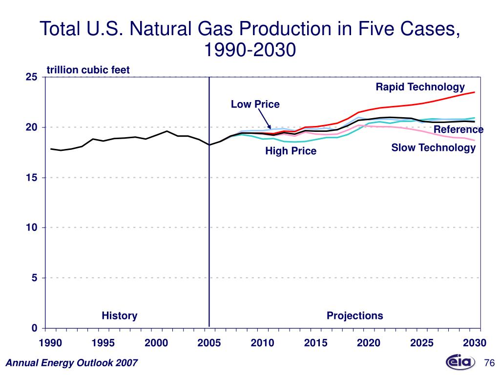 Total U.S. Natural Gas Production in Five Cases,