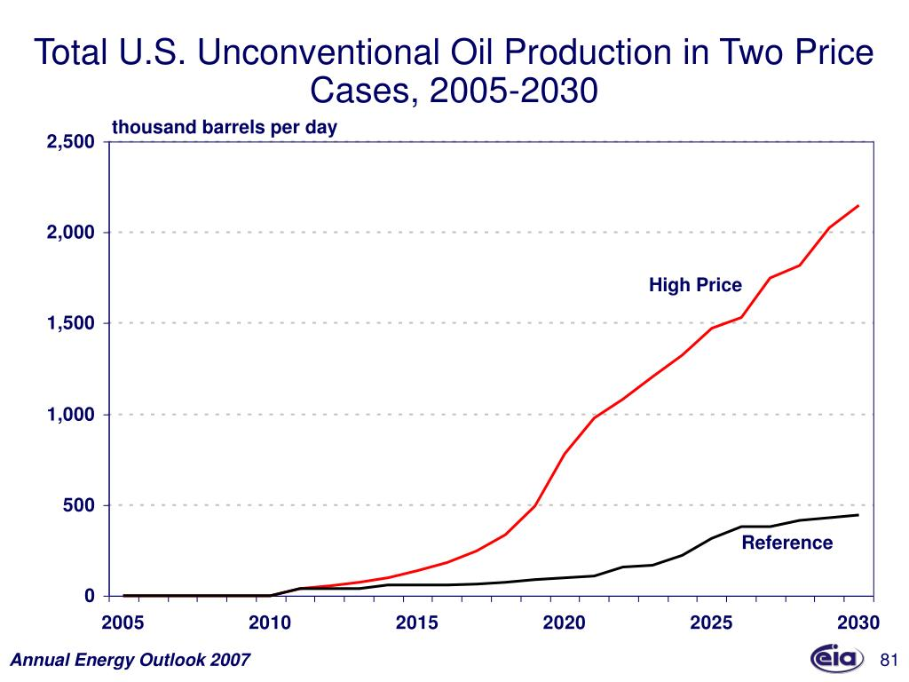 Total U.S. Unconventional Oil Production in Two Price Cases, 2005-2030