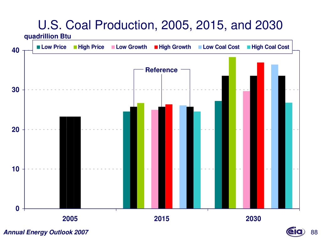 U.S. Coal Production, 2005, 2015, and 2030