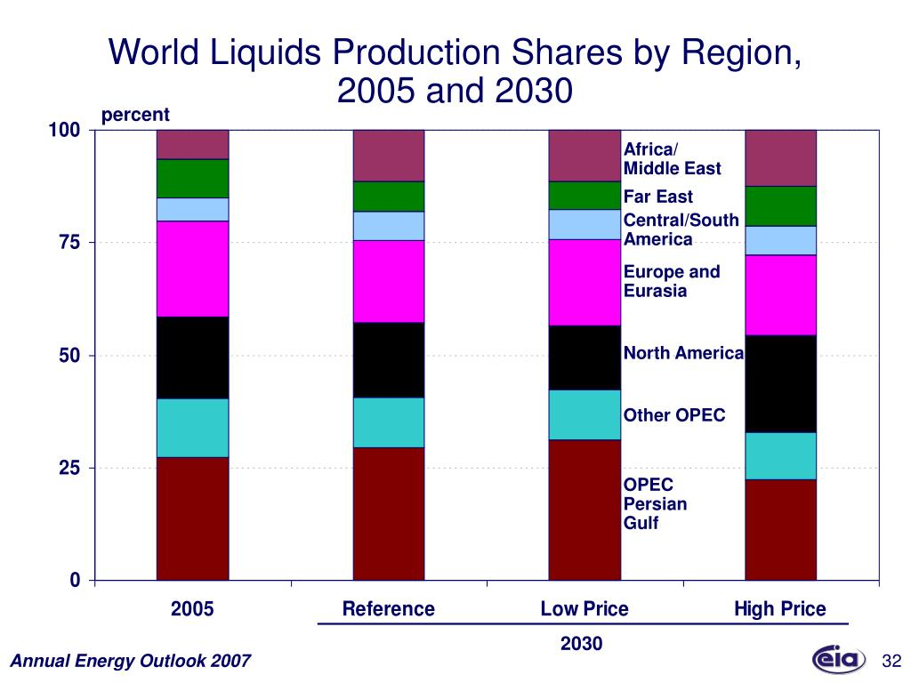 World Liquids Production Shares by Region,