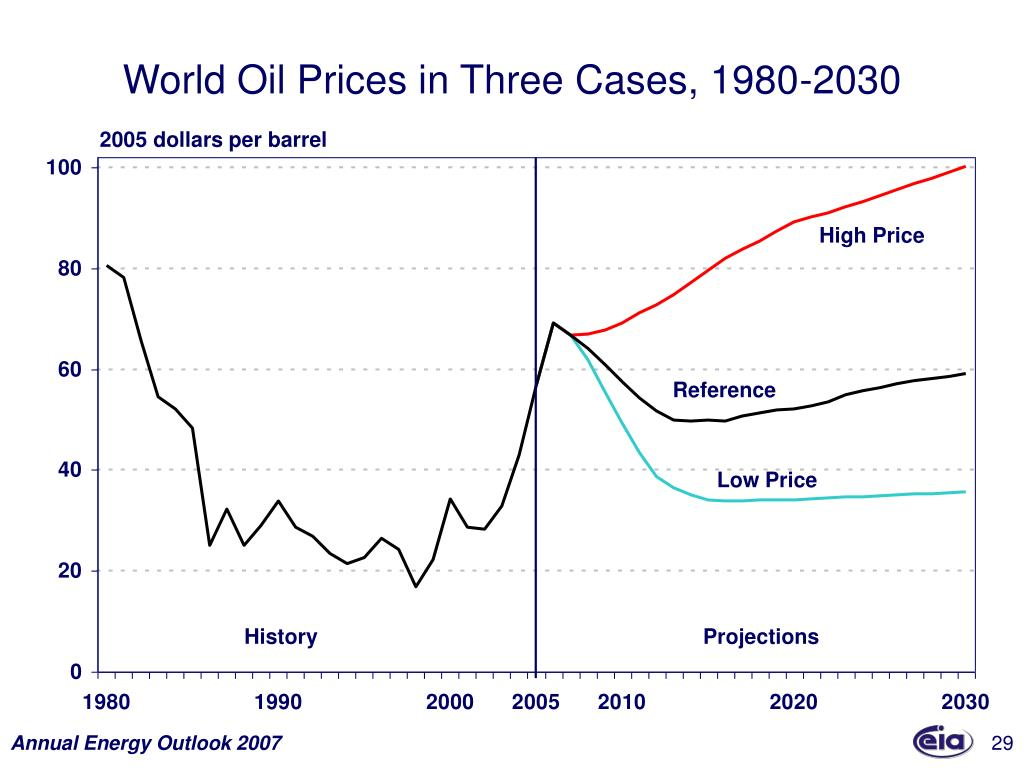 World Oil Prices in Three Cases, 1980-2030