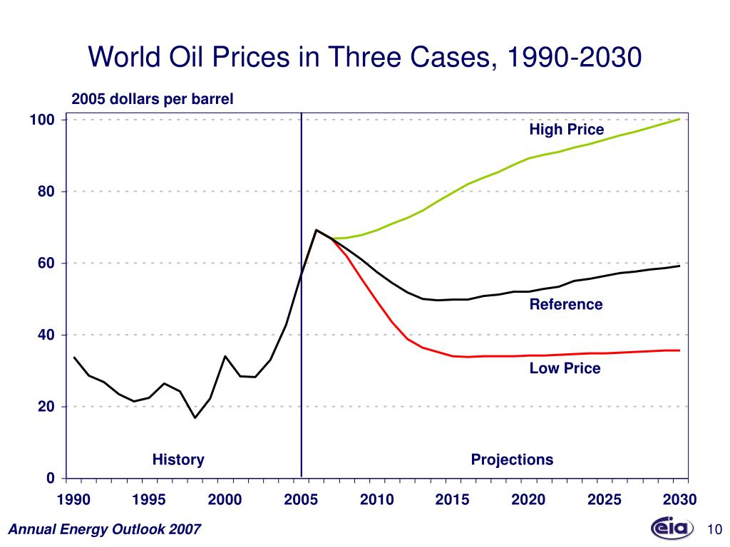 World Oil Prices in Three Cases, 1990-2030