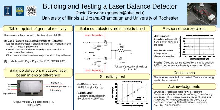 Building and Testing a Laser Balance Detector