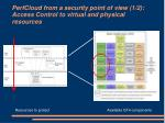 perfcloud from a security point of view 1 2 access control to virtual and physical resources