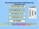 relationship between framework and process plans