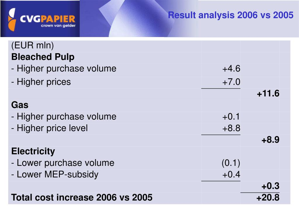 Result analysis 2006 vs 2005