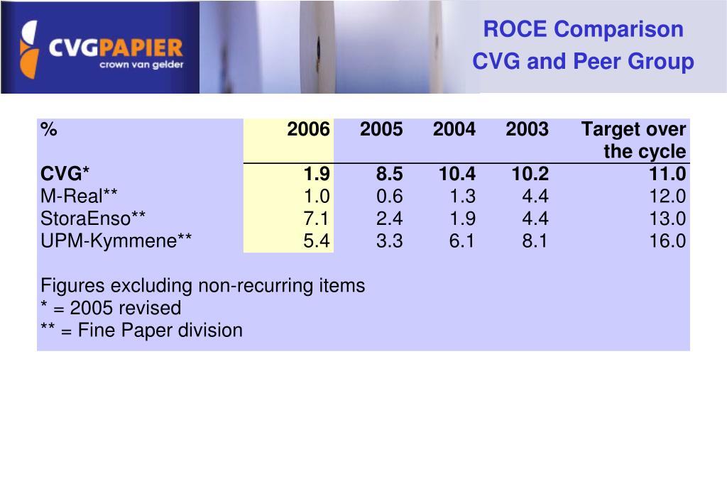 ROCE Comparison