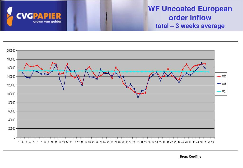 WF Uncoated European order inflow