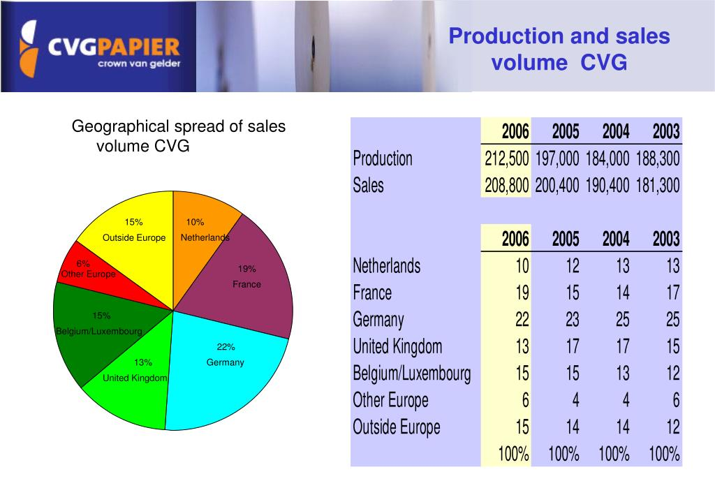 Production and sales volume