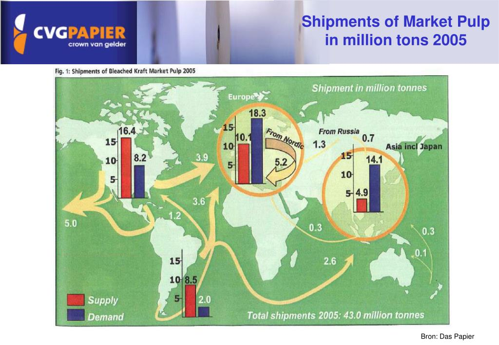 Shipments of Market Pulp in million tons 2005