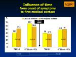 influence of time from onset of symptoms to first medical contact