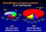 diversification of exports products to total exports