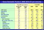 gross domestic product 2000 2010 per annum