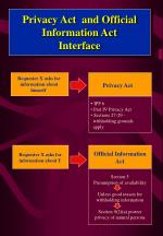 privacy act and official information act interface