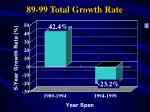 89 99 total growth rate
