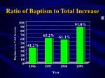 ratio of baptism to total increase16