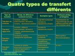 quatre types de transfert diff rents