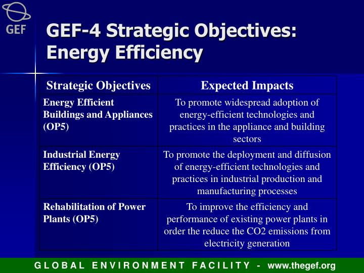 GEF-4 Strategic Objectives:  Energy Efficiency